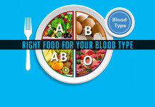 Food for your Blood type